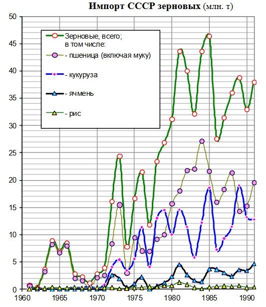Экспортные цены на пшеницу рф продолжают снижение на фоне проблем с египтом
