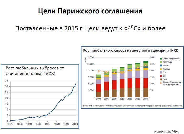 Этап минимально низких цен на нефть приближается к концу - всемирный банк