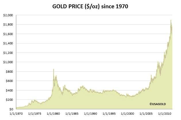 Как формируется цена на золото