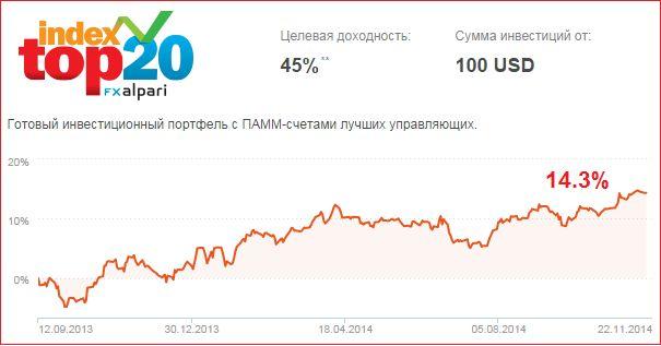 Как инвестировать в индекс топ 20