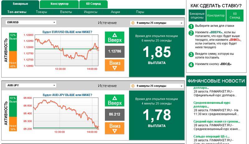 Как использовать индикаторы для торговли бинарными опционами