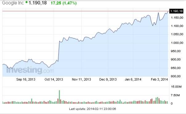 Как купить акции google