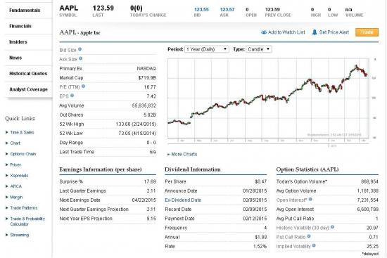 Как купить акции компаний сша