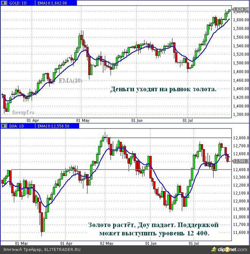 Как купить акции на долгий срок