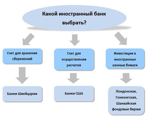 Как открыть расчетный или валютный счет в банке