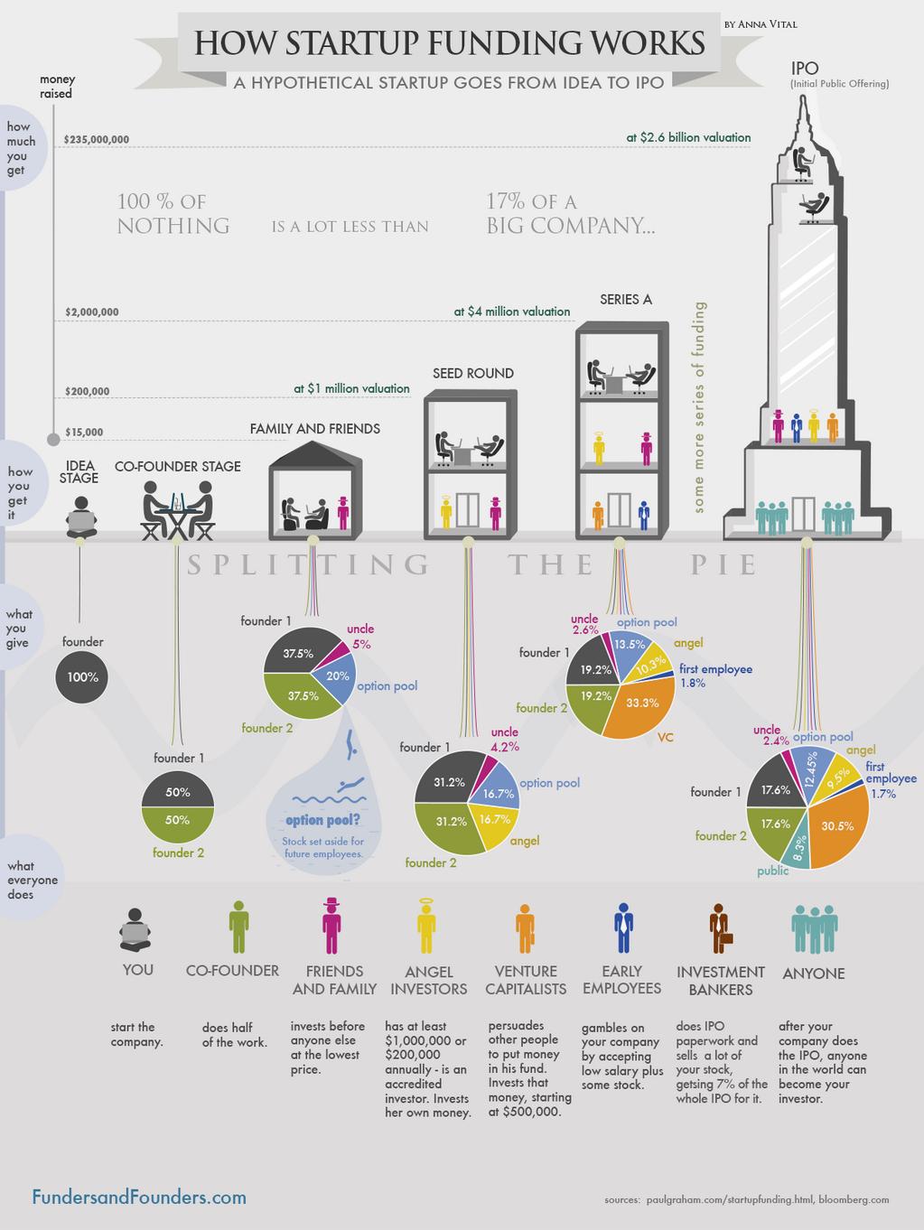 Как получить инвестицию для стартапа