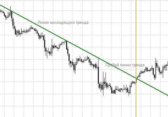Как построить линию тренда?