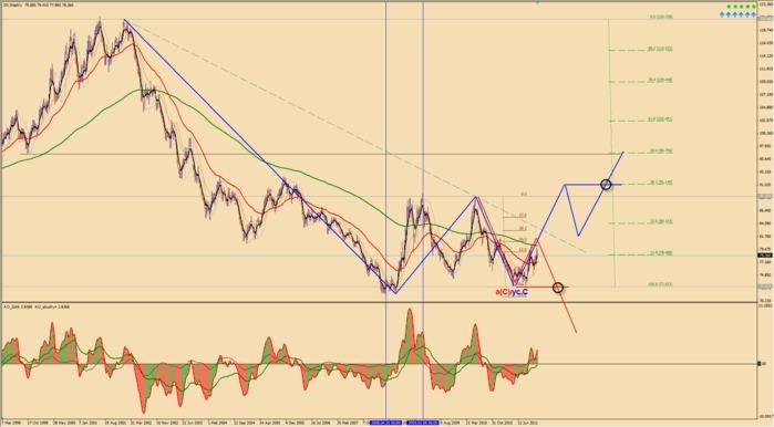 Как поведет себя курс доллара