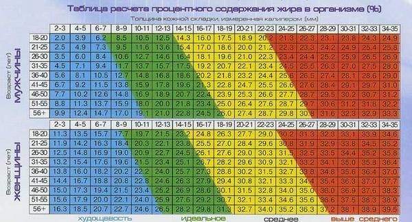 Как правильно определить гликемический индекс продуктов?
