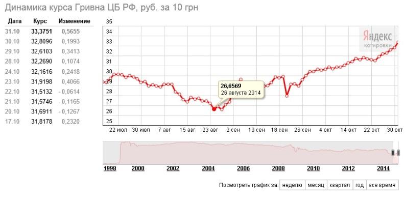 только курс валют в гривнах к рублю шью немного упрощенной