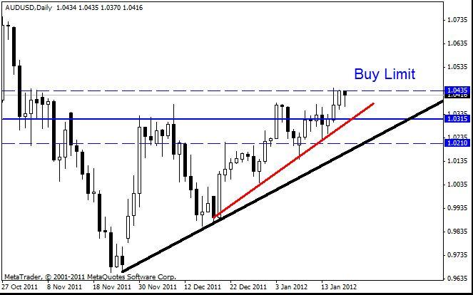 Как прогнозировать валютный рынок