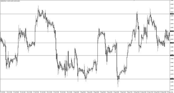 Как проводить анализ рынка форекс