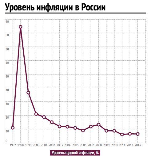 Как рассчитать индекс инфляции украина