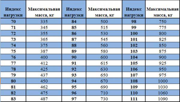 Как рассчитать индекс нагрузки шины