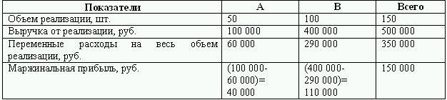 Как рассчитать маржинальный доход
