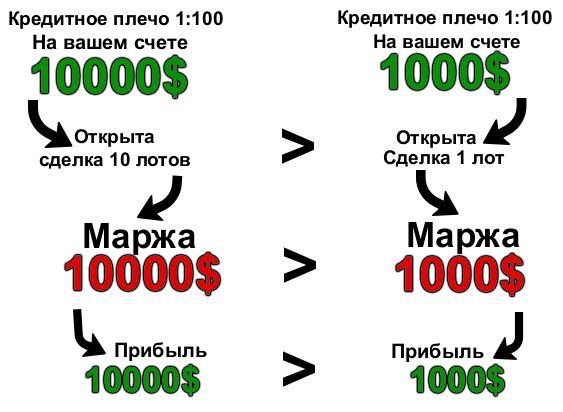Как рассчитать маржу форекс