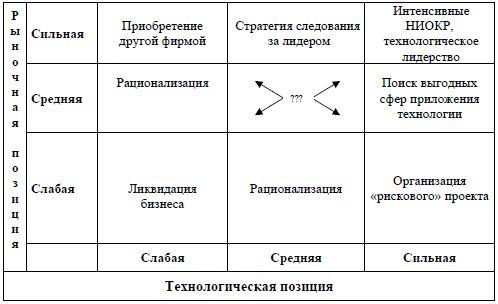 Как разработать стратегию компании