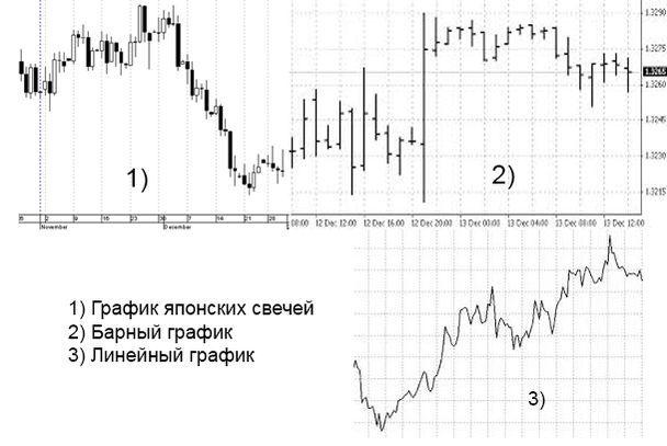 Как спрогнозировать курсы валют на форекс?