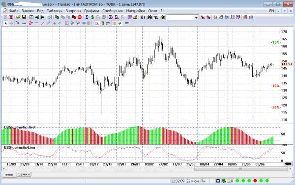 Как стать трейдером на бирже
