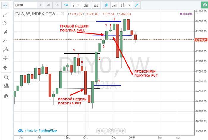 Как торговать индексами