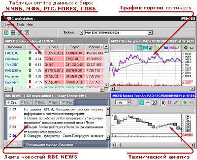 Как торговать на бирже ммвб