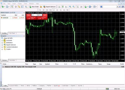 Как торговать в metatrader 4