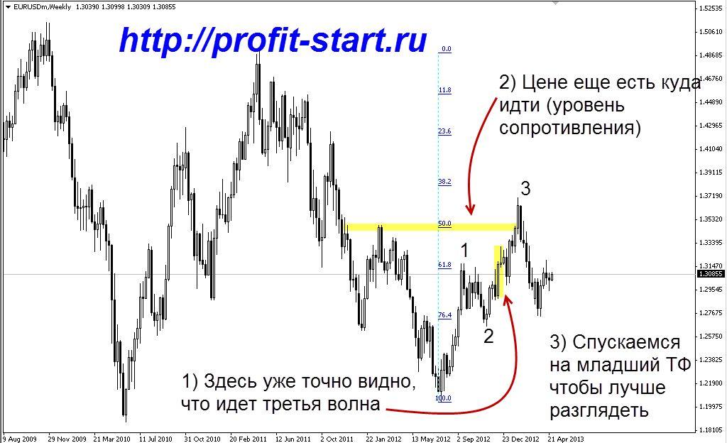 Узнать что происходит на рынке форекс курс доллара по рублю