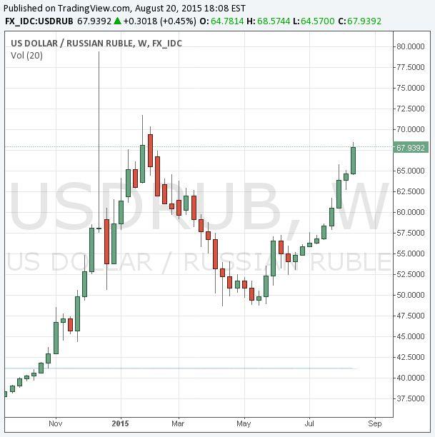Forex как заработать на падении рубля курсы валют сегодня онлайн форекс