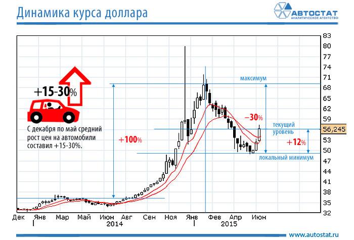Как заработать на росте доллара и защитить свои рубли. 4 варианта