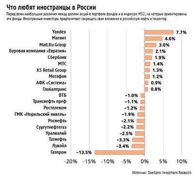 Какие акции покупают западные инвестфонды в россии