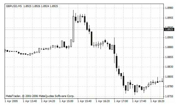 Какие новости влияют на рынок форекс