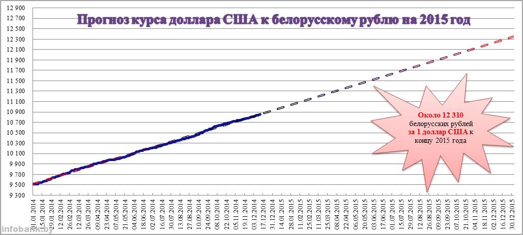 Каким будет курс доллара в беларуси к 2020 году?