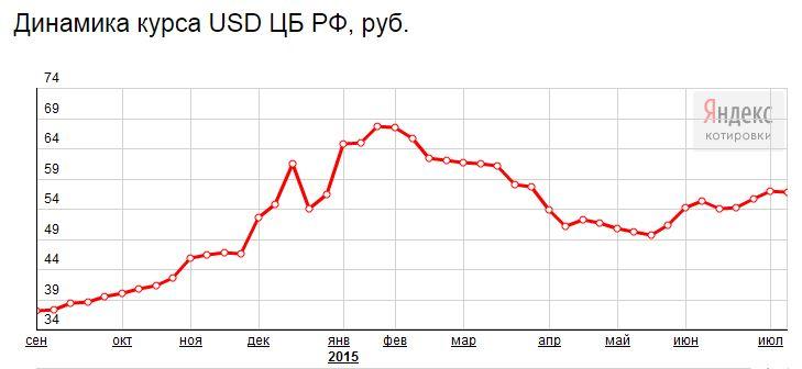 Какой был курс доллара в июле 2014