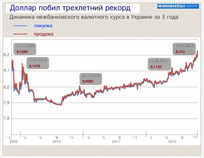 Какой курс доллара был в 2009 году в украине
