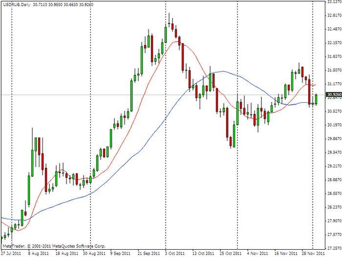 Какой курс евро будет в декабре 2015