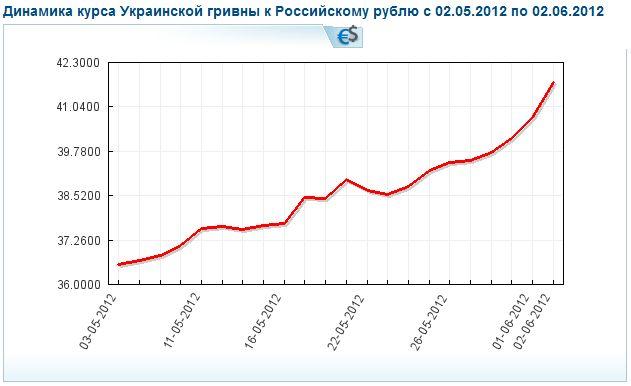 Какой курс гривны к российскому рублю