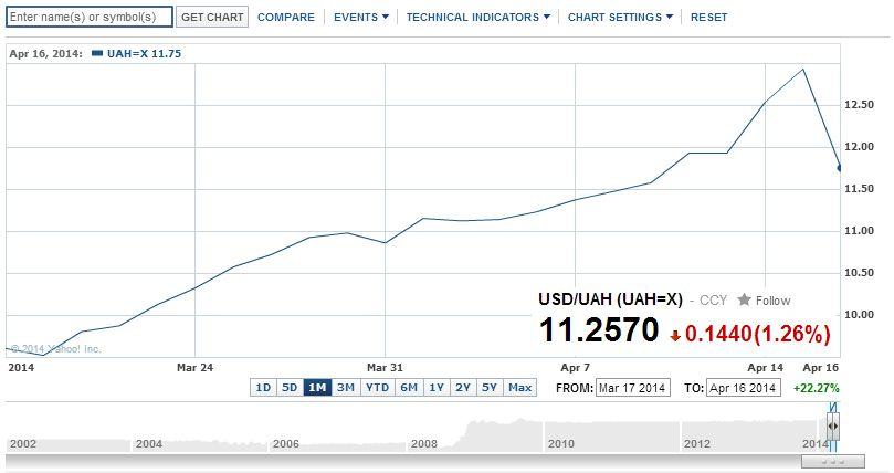 Какой курс рубля к гривне. где посмотреть?
