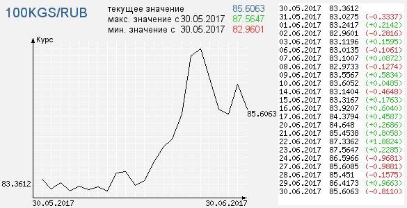 Какой курс рубля в киргизии