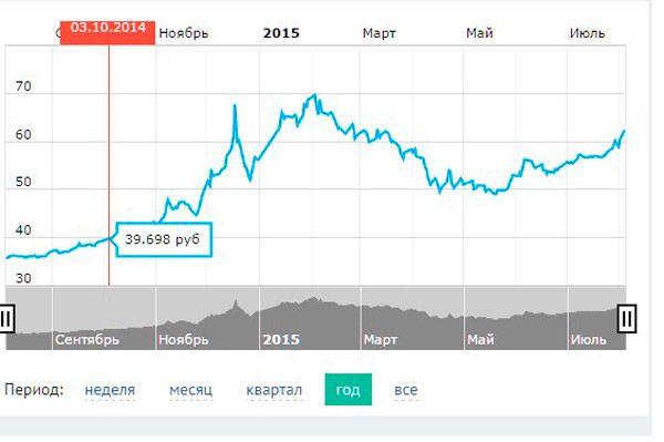 Какой сейчас курс доллара к гривне
