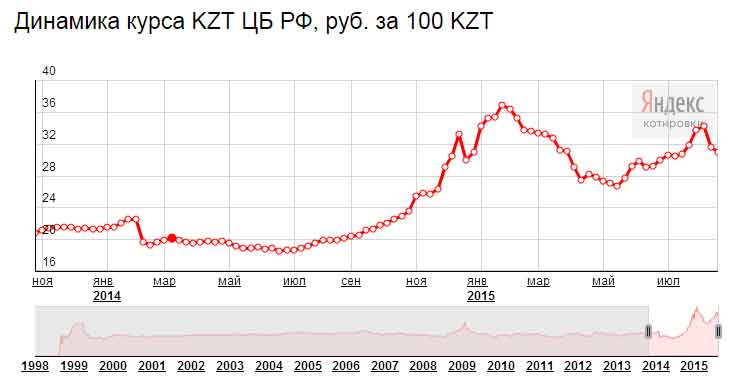 Курс рубля по отношению к тенге казахстана