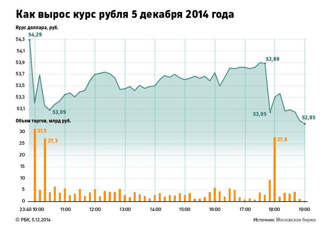 Когда курс доллара упадет 2015