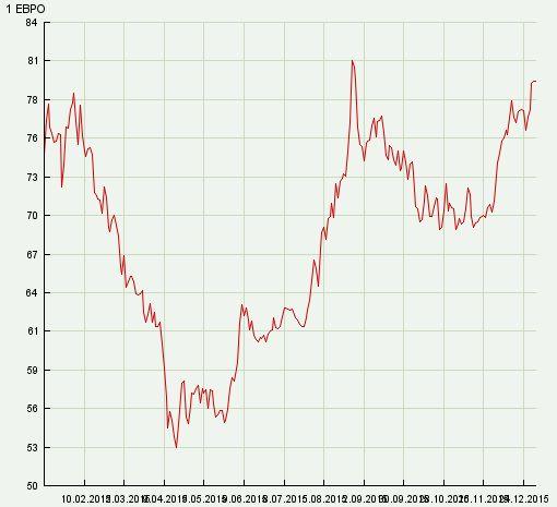 Когда повысится курс евро