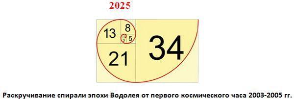 Когда рубль станет мировой валютой