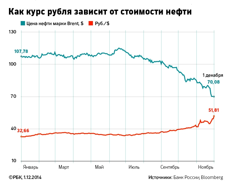 Когда восстановится курс рубля?