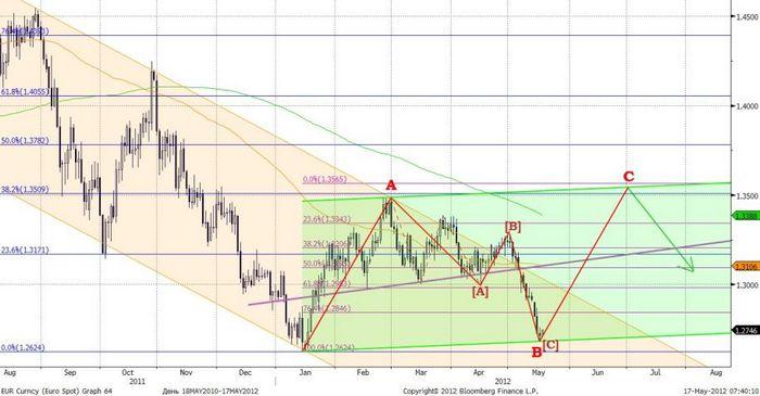 Котировки фьючерсов на золото снижаются на фоне роста доллара