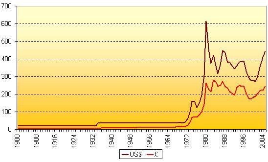 Котировки фьючерсов на золото выросли в связи с падением доллара
