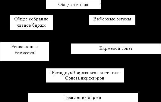 Кто является членами фондовой биржи