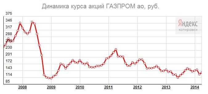 Кто купил акции газпрома