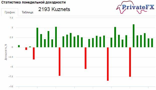 Куда инвестировать 100000 рублей