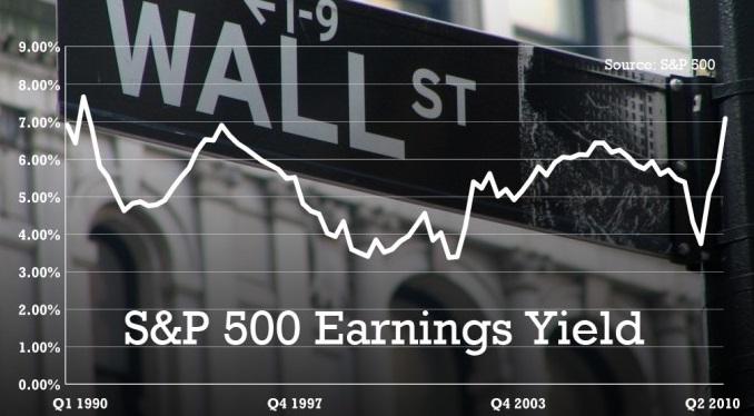 Куда инвестировать в 2015 году